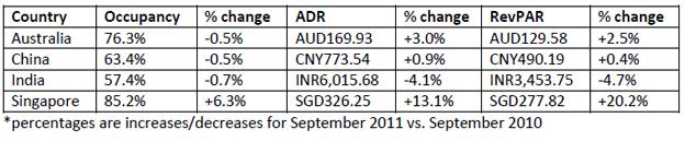 STR-Global-october-2011-report-chart-5.jpg