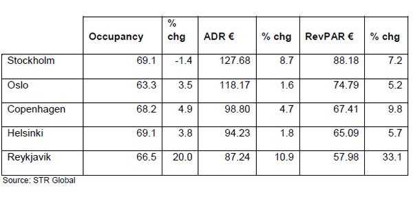 STR-Nordic-Report-october-2011-chart-2.jpg