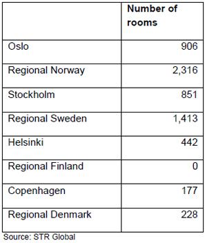 STR-Nordic-Report-october-2011-chart-3.jpg