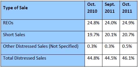 Share-of-Distressed-Sales-to-Total-Sales-nov2011.jpg