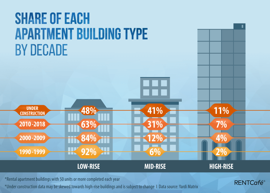 Share_of_buildings_by_decade_2.png