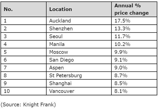 TOP-10-luxury-residential-market-performance-December-2019-to-December-2020.jpg
