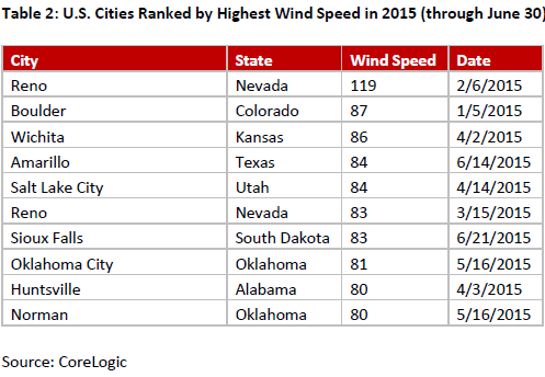 Table-2-U.S.-Cities-Ranked-by-Highest-Wind-Speed-in-2015-(through-June-30).png