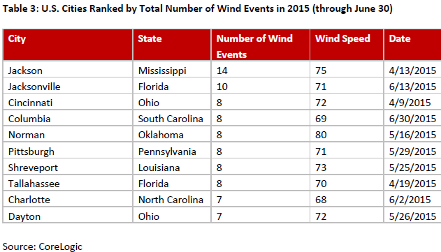 Table-3-U.S.-Cities-Ranked-by-Total-Number-of-Wind-Events-in-2015-(through-June-30).png