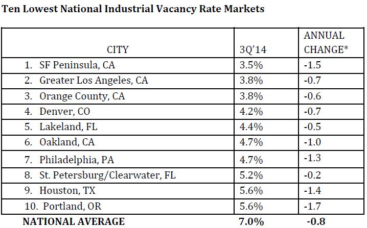 Ten-Lowest-National-Industrial-Vacancy-Rate-Markets.jpg