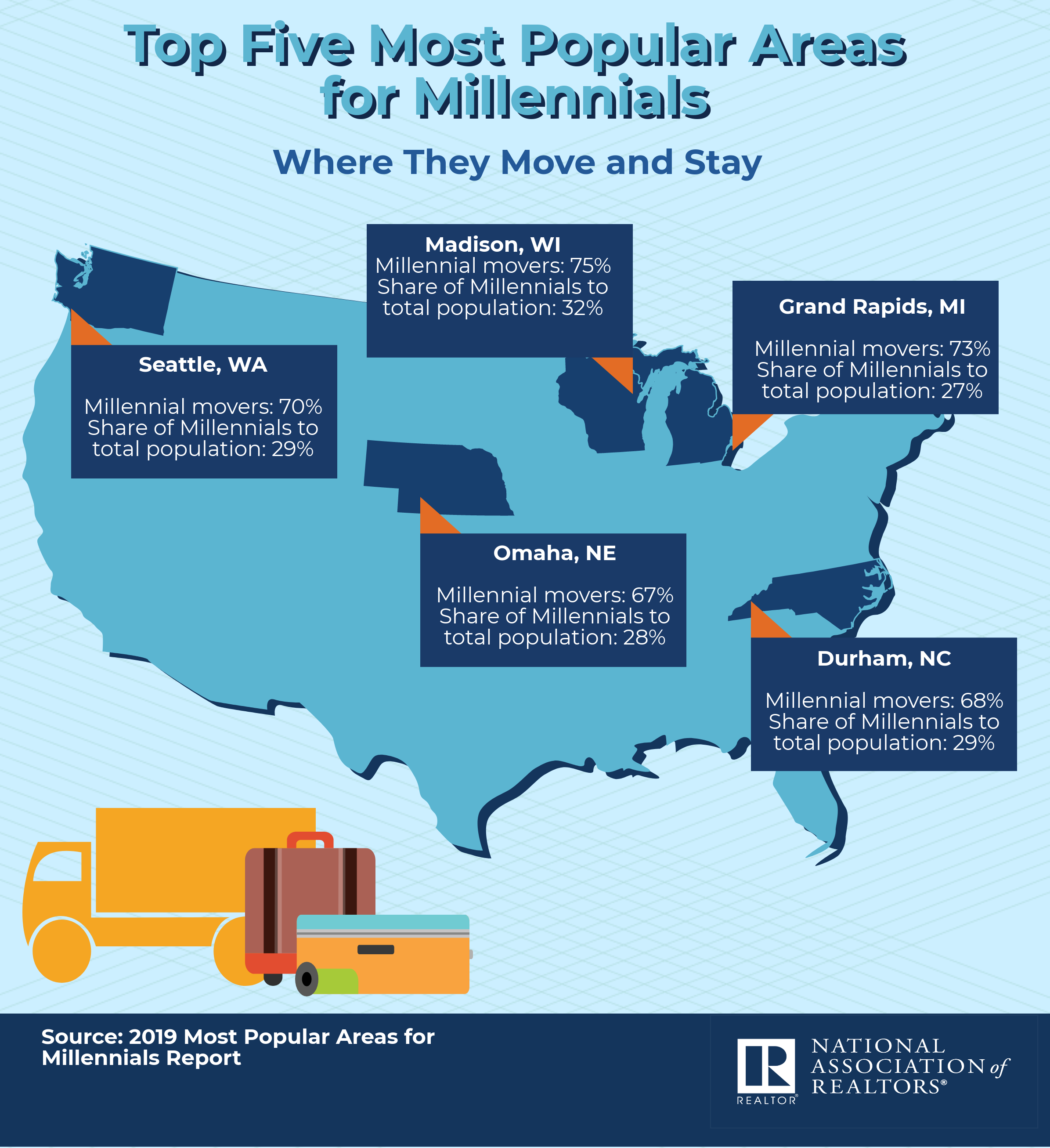 Top 5 Popular Areas for Millennials 2019.png