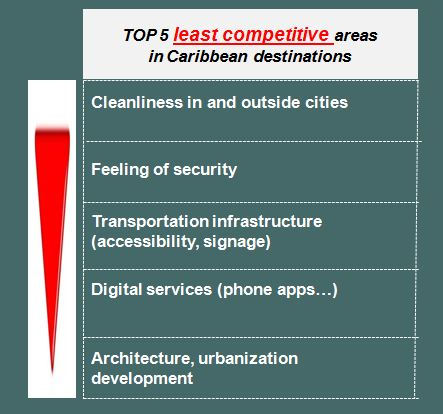 WPC News | Top 5 least competitive areas in caribbean destinations