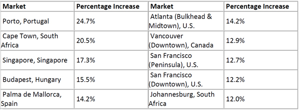 Top-10-Annual-Market-Increases--2019.jpg