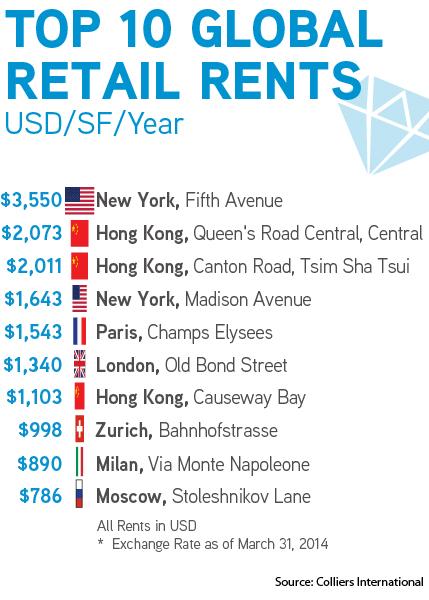 Top-10-Global-Retail-Rents.jpg