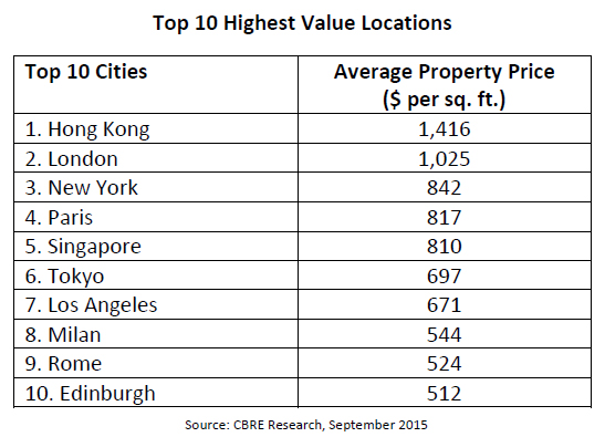Top-10-Highest-Value-Locations-Office-Market.jpg