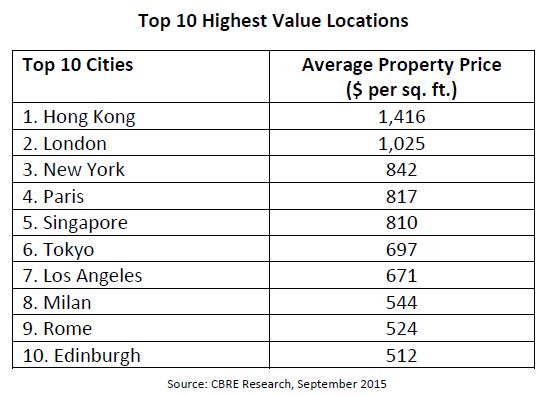 Top-10-Highest-Value-Locations-Office-Market.jpg