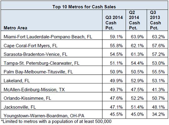 Top-10-Metros-for-Cash-Sales.jpg