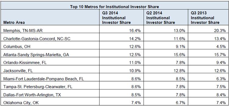 Top-10-Metros-for-Institutional-Investor-Share.jpg