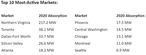 Top-10-Most-Active-Markets.jpg