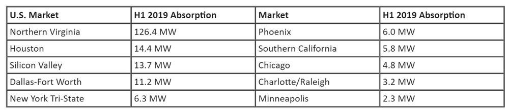 Top-10-Most-Active-U.S.-Markets-in-2019.jpg