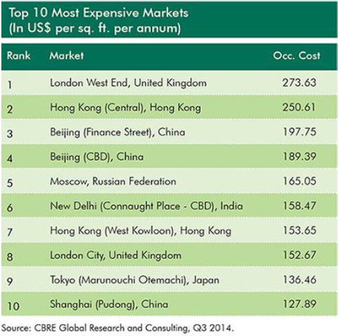 Top-10-Most-Expensive-Markets.jpg