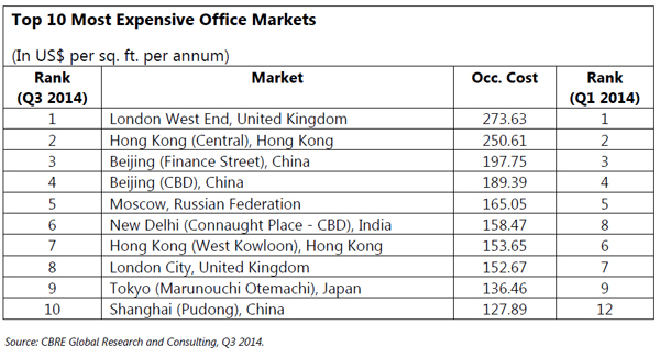 Top-10-Most-Expensive-Office-Markets.jpg