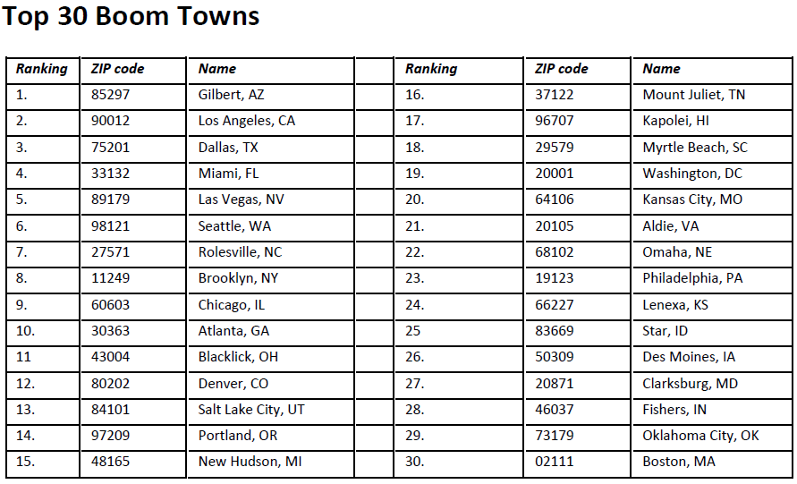 Top-30-boom-towns.png