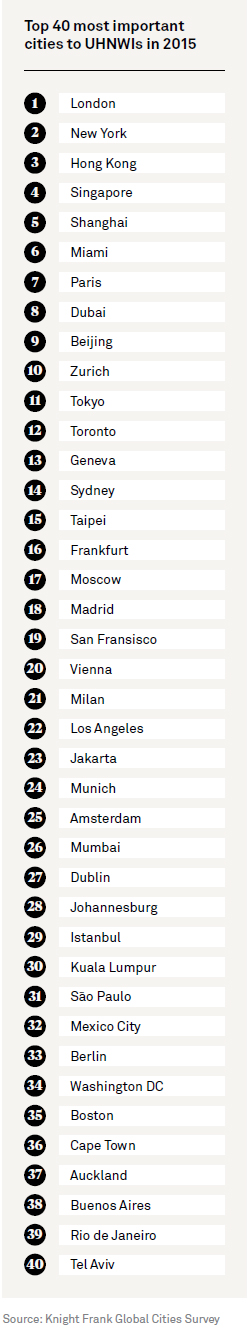 Top-40-Wealth-Cities-of-The-World-in-2015.jpg