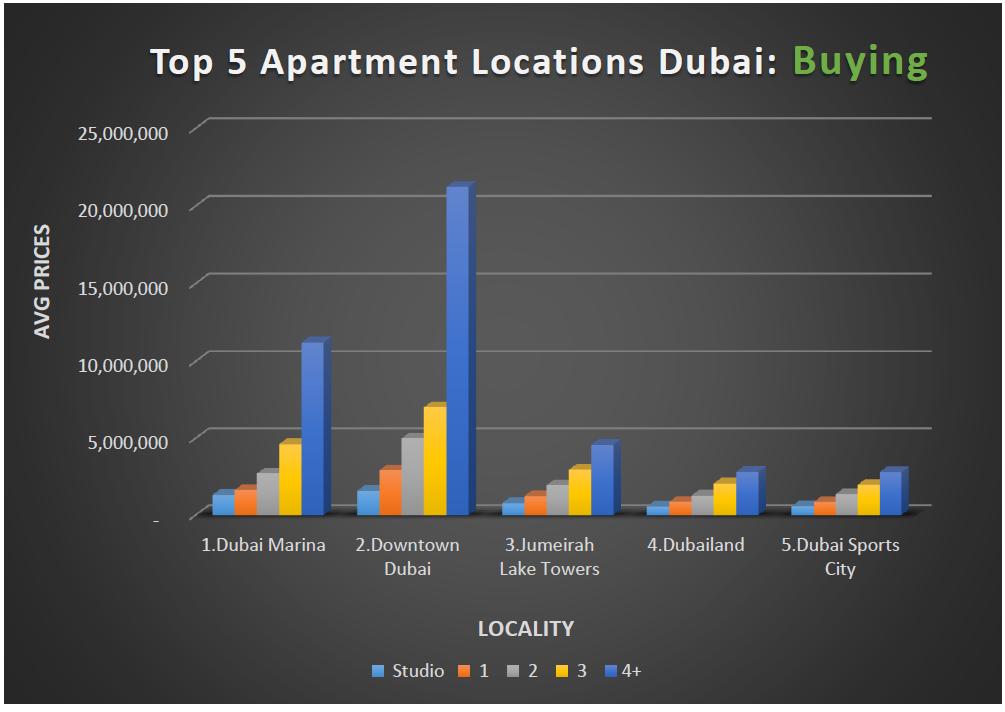 Dubai Property Market Losing Steam as Abu Dhabi Patiently Grows ...
