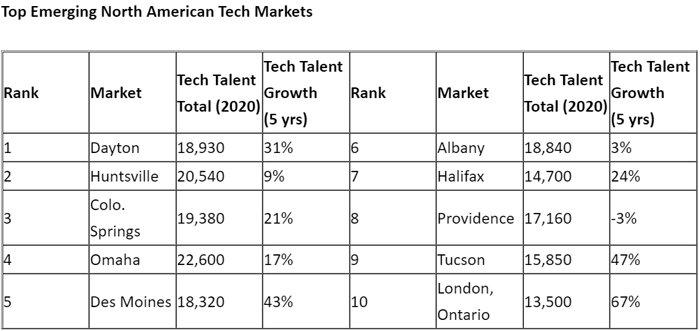 Top-Emerging-North-American-Tech-Markets.jpg