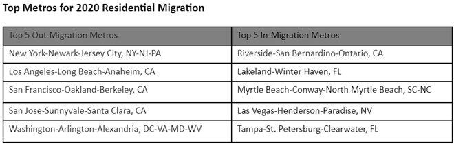 Top-Metros-for-2020-Residential-Migration.jpg