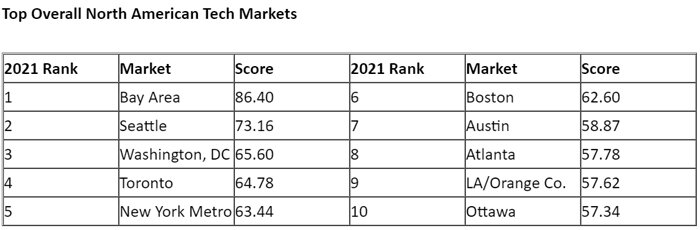 Top-Overall-North-American-Tech-Markets.jpg