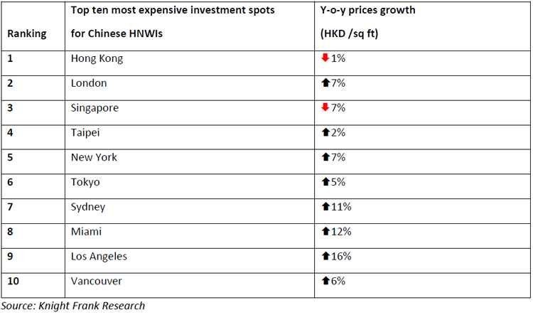 Top-ten-most-expensive-investment-destinations-for-Chinese-HNWIs.jpg
