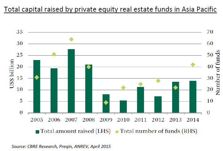 WPJ News | Total capital raised by private equity real estate funds in Asia Pacific