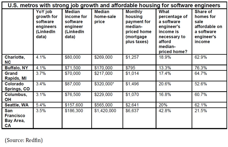 U.S.-metros-with-strong-job-growth-and-affordable-housing-for-software-engineers.jpg