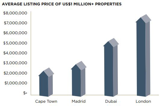 UHNWI-Luxury-Residential-Real-Estate-Listing-Prices.jpg