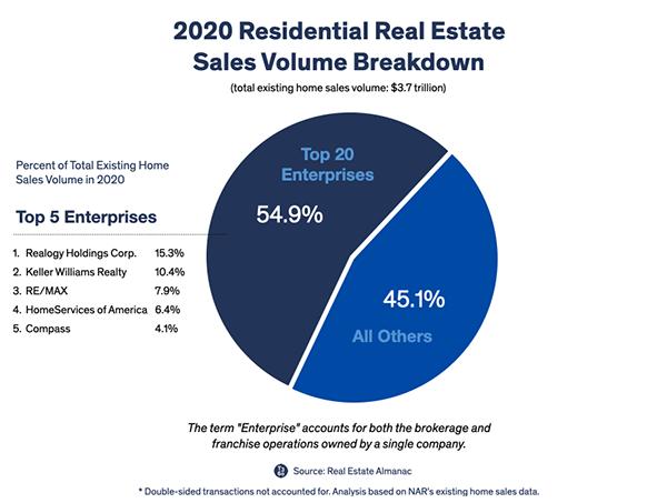 US RE Brokers pie chart (2020).png
