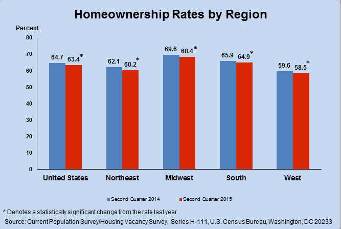 US-Homeownership-Rates-(Q2,-2015).jpg