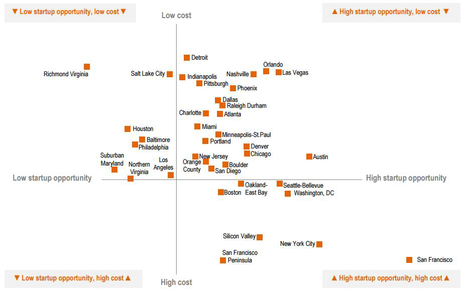US-Tech-Cost-City-Matrix-2015-(JLL).jpg