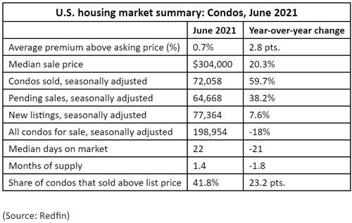 US-housing-market-summary-Condos,-June-2021.jpg