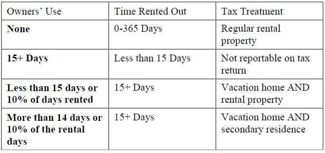 Vacation-Home-Owner-Use-Time-Rented-out-and-Tax-Treatment.JPG