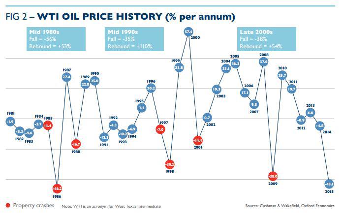 WTI-Oil-Prices-versus-Real-Estate-Prices.jpg