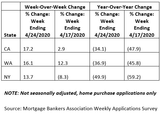 Weekly-Mortgage-Applications-Survey-April-2020-chart.jpg