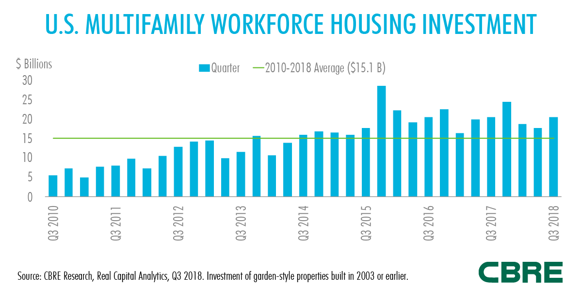 Workforce Housing Fig1 LinkedIn 1200x627.png