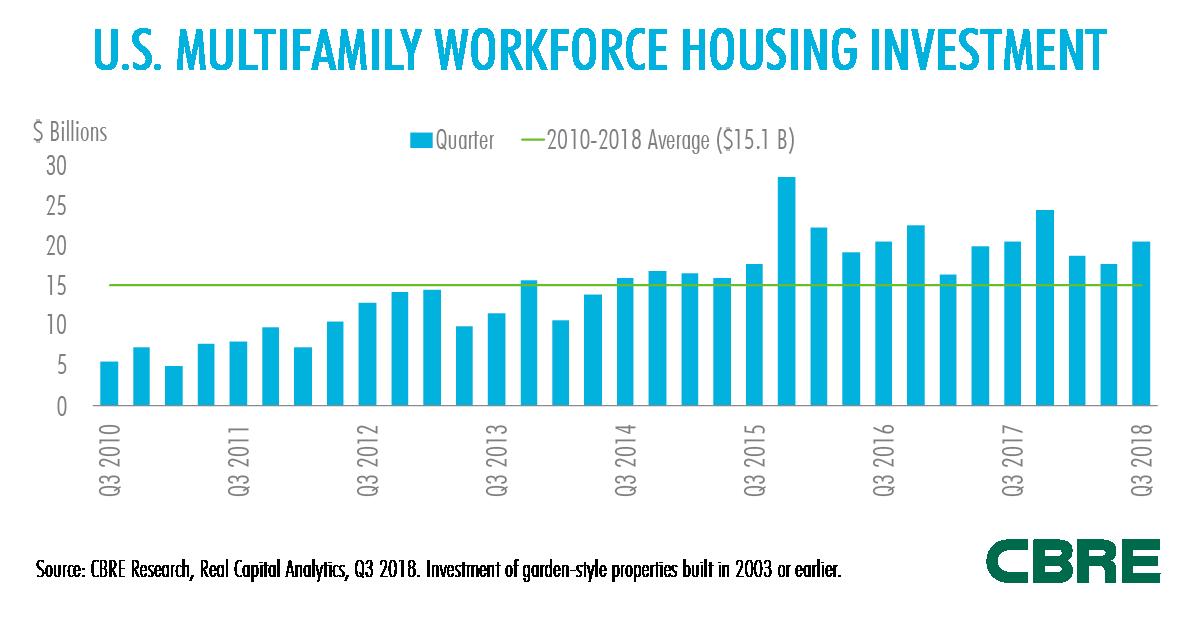 Workforce Housing Fig1 LinkedIn 1200x627.png