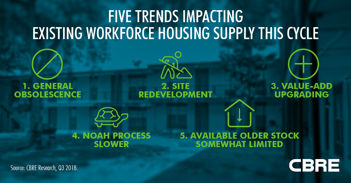 Workforce Housing Fig3 LinkedIn 1200x627.png