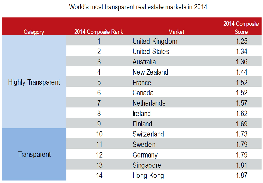 Worlds-Most-transparent-real-estate-markets-in-2014.jpg