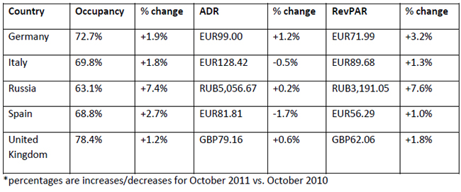 Year-over-year-October-2011-figures-for-Europe-chart-2.jpg