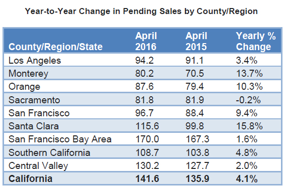 WPJ News | Year-to-Year Change in Pending Sales by County and Region April 2016