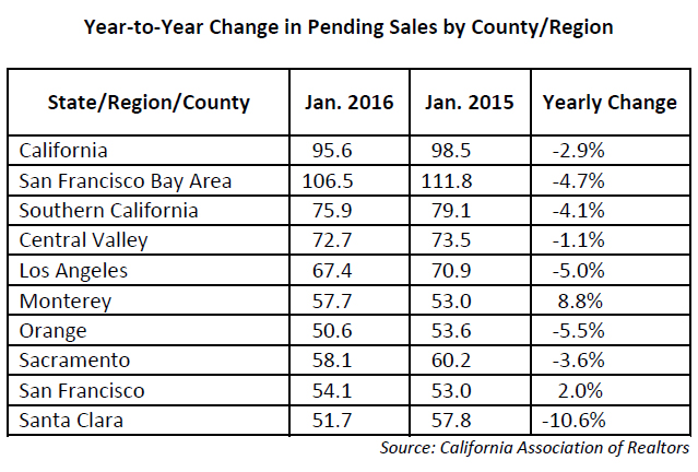 Year-to-Year-Change-in-Pending-Sales-by-County-in-California.jpg