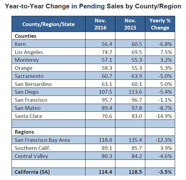 Year-to-Year-Change-in-Pending-Sales-by-County-nov-2016.png