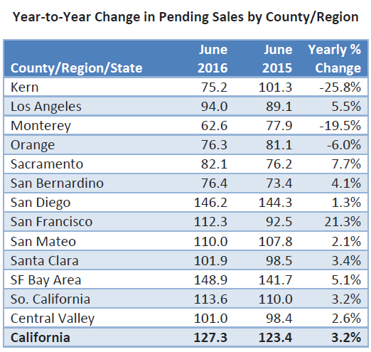 Year-to-Year-change-in-pending-sales-by-country-2016.jpg