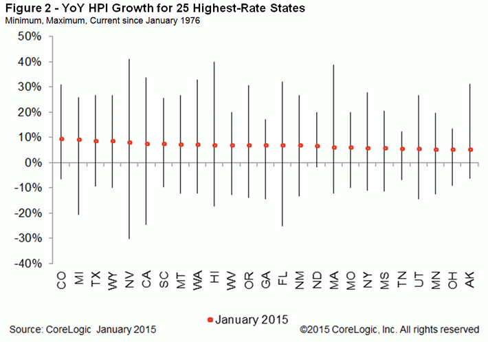 YoY-HPI-Growth-for-25-Highest-Rate-States.jpg