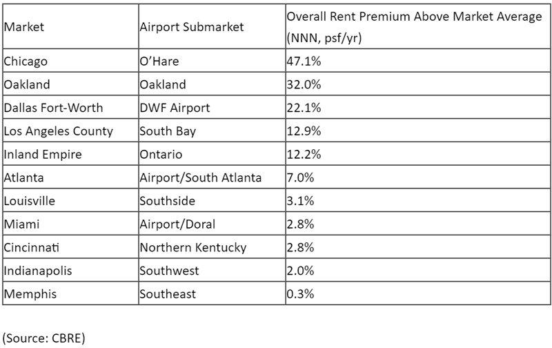 https://www.worldpropertyjournal.com/news-assets/airport-logistics-data-for-2021.jpg