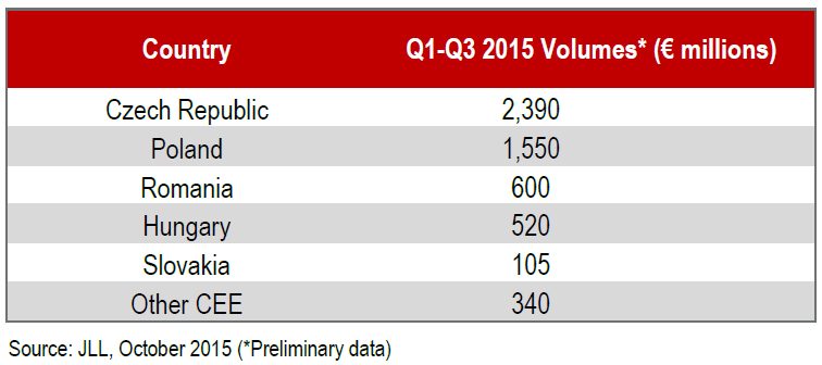 breakdown-of-preliminary-volumes-for-Q1-Q3-2015.jpg